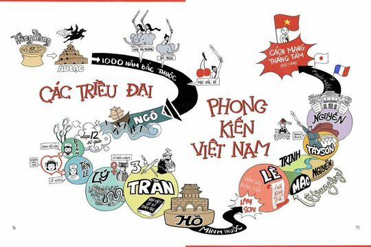 Tóm tắt lịch sử Việt Nam bằng một bài thơ